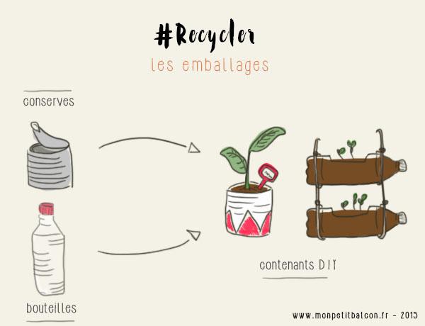 infographie - avoir un balcon potager pour réduire ses déchets - recycler bouteille en plastique et boite de conserve