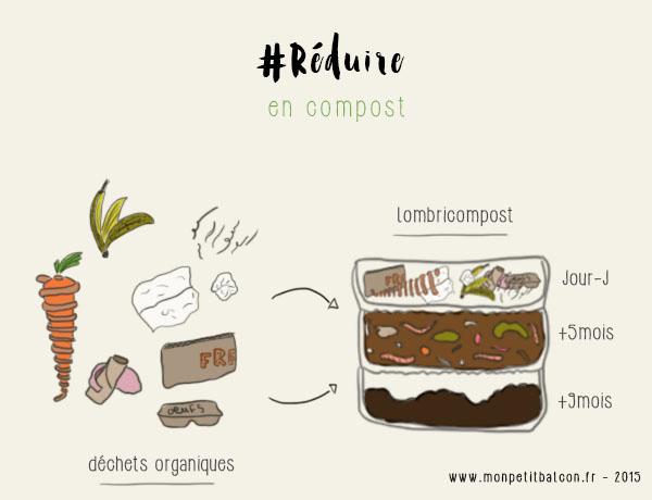 infographie - avoir un balcon potager pour réduire ses déchets - reduire ses déchets en compost
